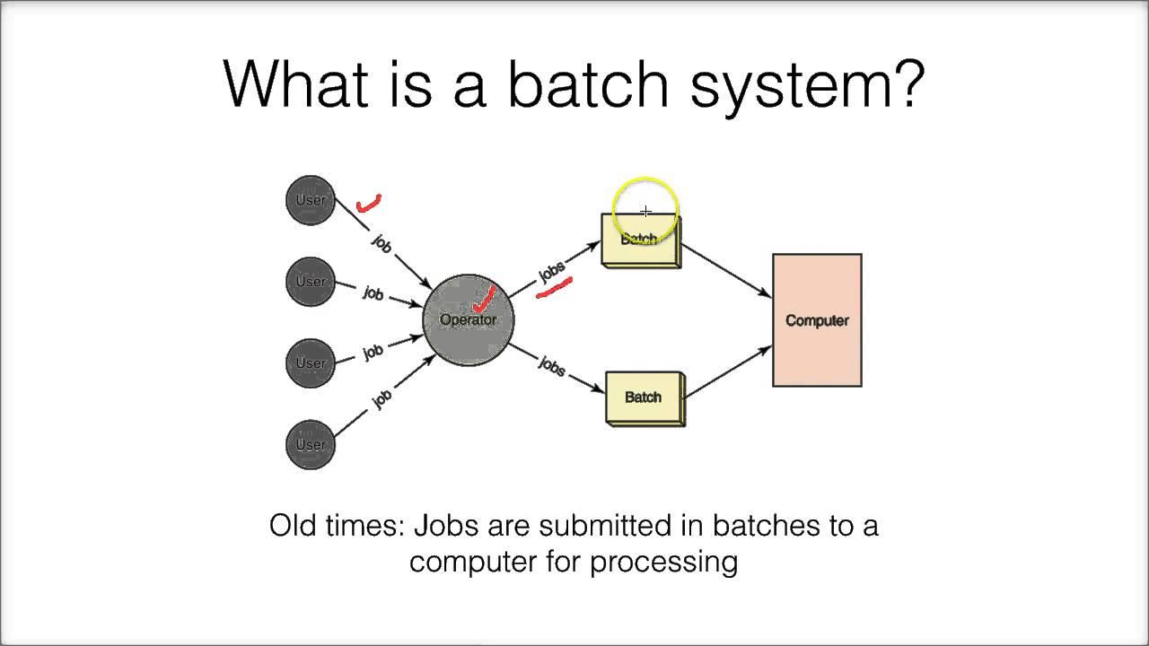 Operating System Diagram Batch Operating System...
