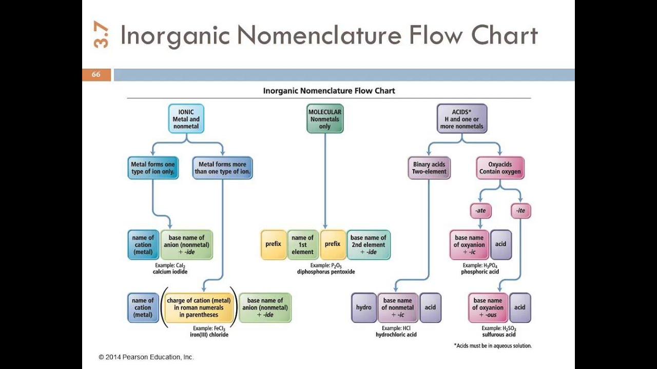 1a 37 Summary Of Inorganic Nomenclature Youtube