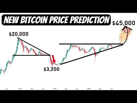 Bitcoin Price Prediction   Waiting For An Explosive Boost Upwards Till $45,000