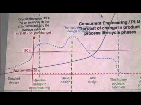 Paul Ranky Greenplm Concurrent Engineering Dfm Phonedisassy Clip1w Mov Youtube