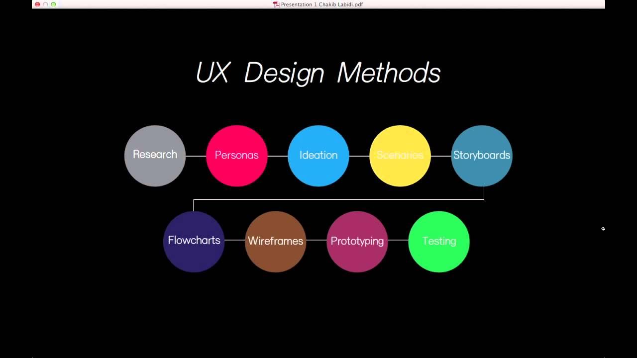 ux design designing the user experience chakib labidi. Black Bedroom Furniture Sets. Home Design Ideas