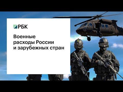 Военные расходы России и зарубежных стран