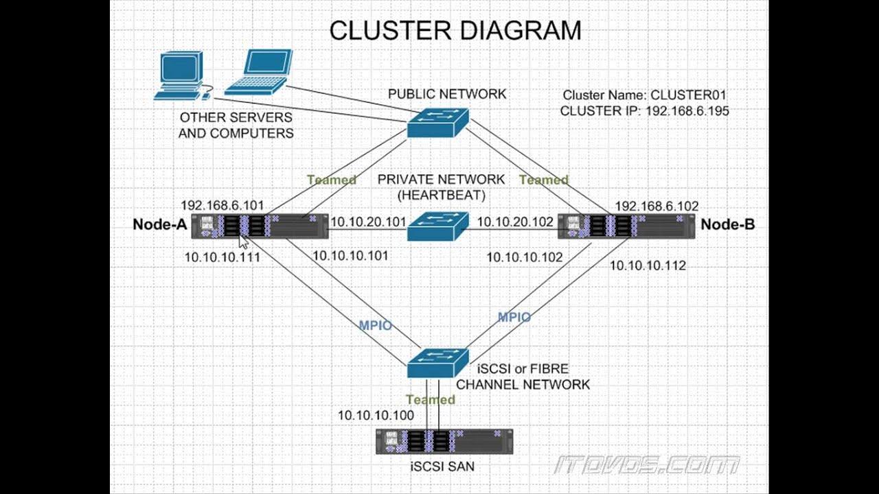 Advanced Windows Server 2012 R2 Failover Cluster Diagram