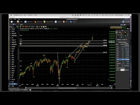 Chart Show for August 16, 2017
