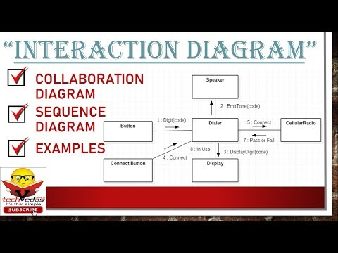 Interaction Diagram With Example | Collaboration Diagram | Sequence Diagram