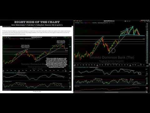 Techincal Analysis of US & Canadian Banks 4-18-18