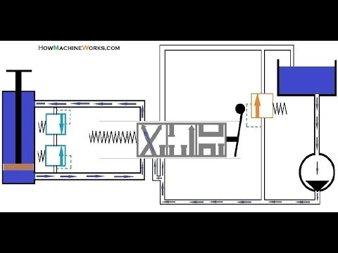 hydraulic ram diagram power antenna relay wiring animation how and valve block spool works must watch