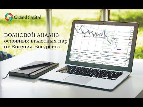 Форекс аналитика. Волновой анализ валютных пар от 15.11.19.