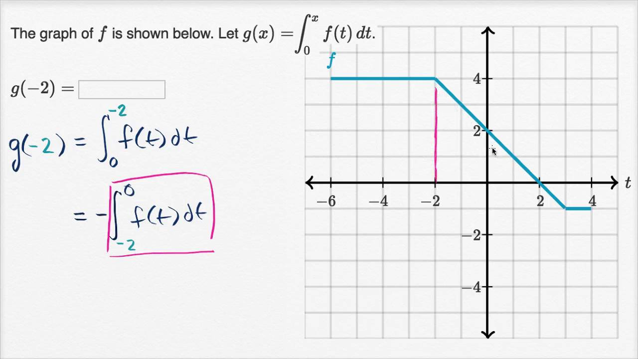 Functions defined by integrals: switched interval (video ...