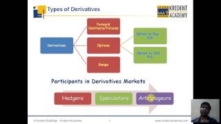 Types of Derivatives in Indian Financial Markets