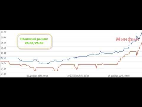 Ситуация на валютном рынке Украины
