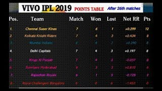 IPL 2019 points table [After 26th matches] | Most runs | Most wickets | Match schedule & Highlights