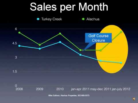 Turkey Creek Golf Course Closing Impact to Real Estate Values, Alachua Fl
