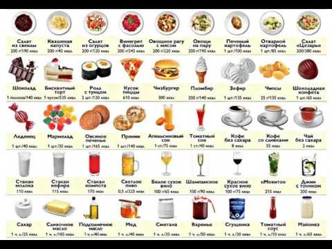 Таблица калорийности продуктов —