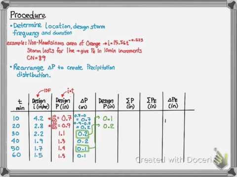 Design Storm Excess Precipitation Method