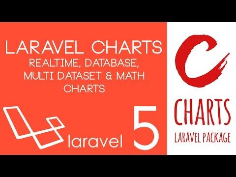 Laravel Charts - Realtime, Database, Multi Dataset & Math Charts