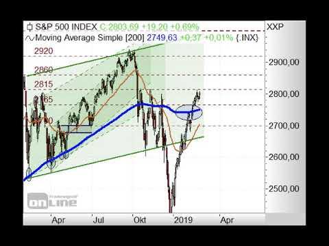 S&P500 vor Rücklauf? - Chart Flash 04.03.2019