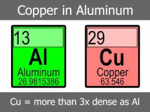 Copper Content in Aluminum Alloy