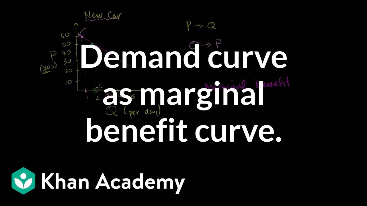 Demand Curve as Marginal Benefit Curve