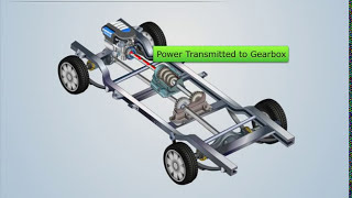 Automobile Controls - Part 1 - Dragonfly Education