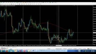 Awesome Forex Strategy - 75 % profitable strategy - Hunt the Pips....