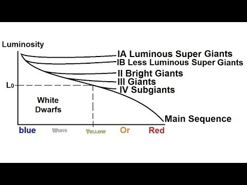 Astronomy measuring distance size and luminosity 21 of 30 astronomy measuring distance size and luminosity 21 of 30 luminosity class and h r diagram ccuart Images