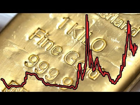 100 Years Of Gold Prices Proves Its Worth!