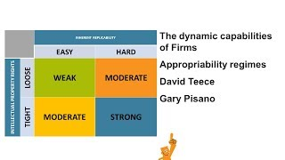 The dynamic capabilities of Firms David Teece and Gary Pisano