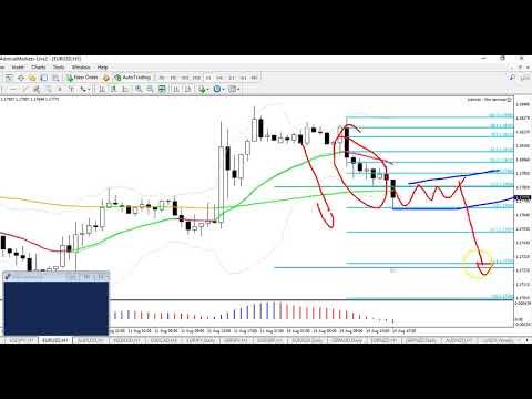 EUR/USD Bearish Continuation