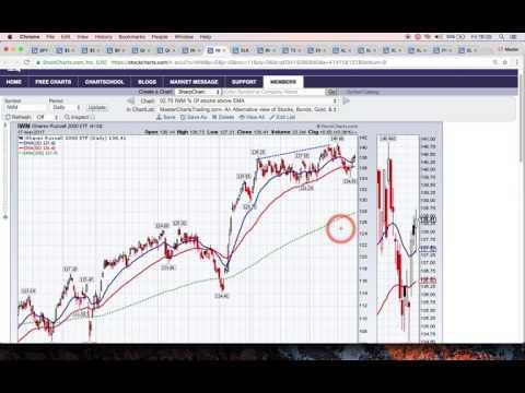 MasterChartsTrading   March 17, 2017 Market Recap