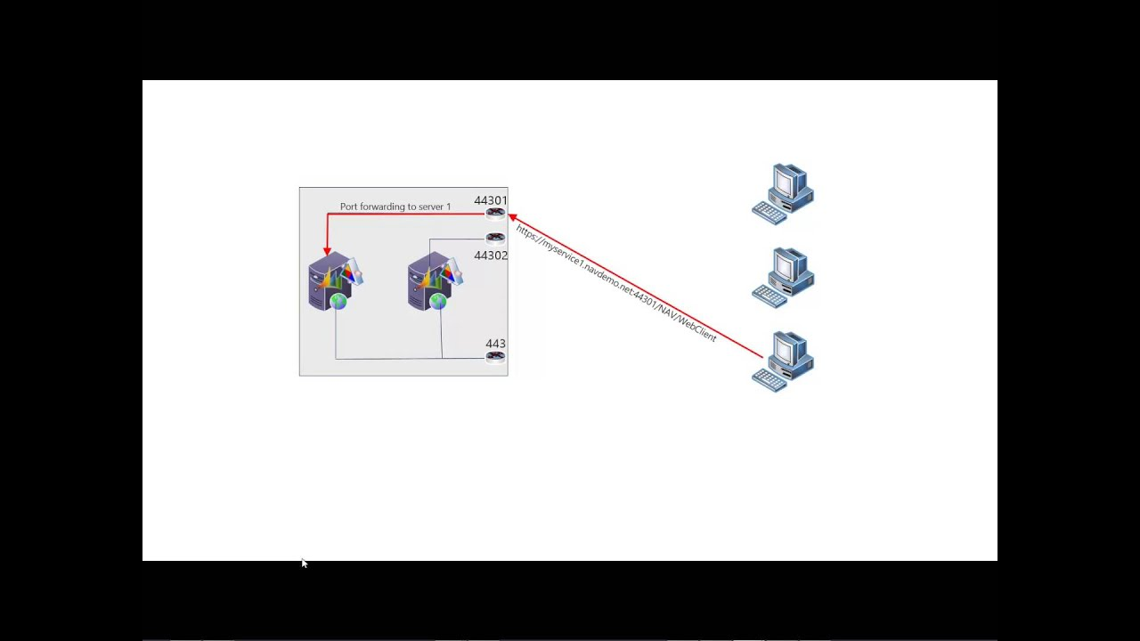 Load Balancing the Microsoft Dynamics NAV 2013 R2 Web Client with a  redirect site