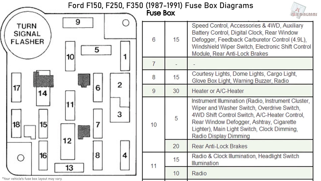 Ford F150  F250  F350  1987-1991  Fuse Box Diagrams