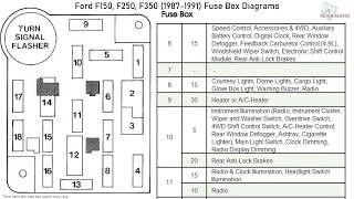 ford f150, f250, f350 (1987-1991) fuse box diagrams - youtube  youtube
