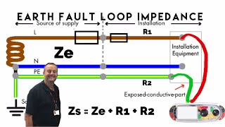 Total Earth Fault Loop Impedance Zs = Ze + R1 + R2 for TN-S and TN-C-S Earthing Arrangements