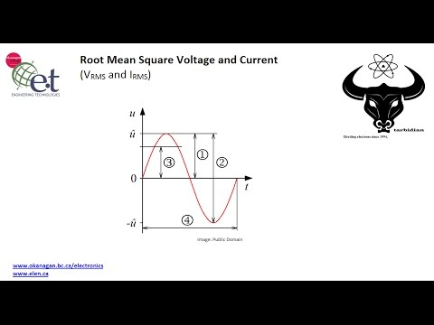 Root Mean Square (RMS) Voltage and Current