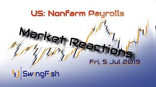 Nonfarm Payrolls - Market Reactions