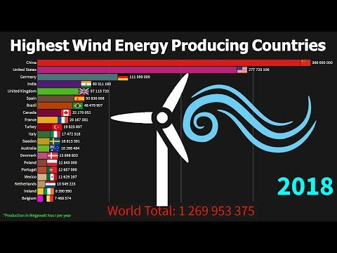 Highest Wind Energy Producing Countries 1985 to 2018