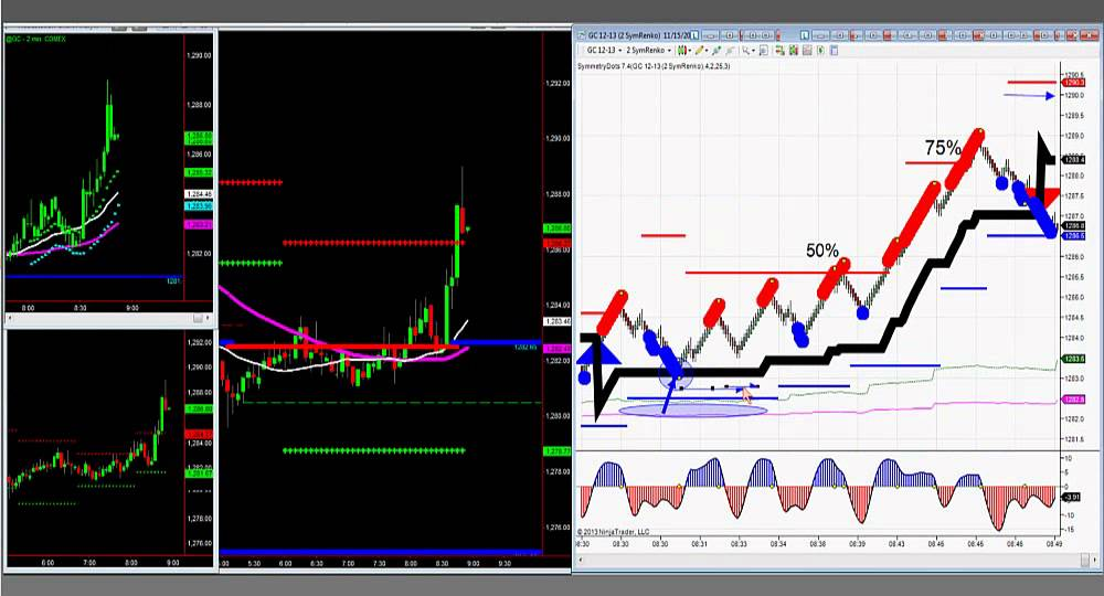Crude oil day trading signals