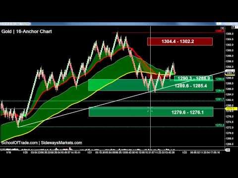 3 Trading-Ranges for Thursday | SchoolOfTrade Day Trading Newsletter 01/21/15