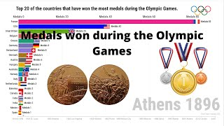 Top 20 All-time Summer Olympics medals table 1896-2016.