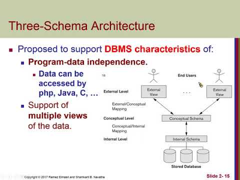 Chapter02 database system concepts and architecture 03 three schema chapter02 database system concepts and architecture 03 three schema architeture ccuart Gallery