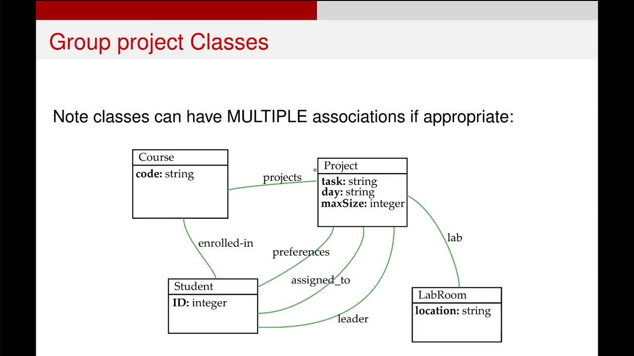 Uml Class Diagrams - Complex Example