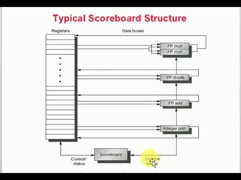 INSTRUCTION LEVEL PARALLELISM-SCOREBOARD EXAMPLE - YouTube