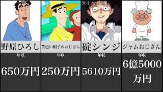 最も高額なアニメキャラの年収