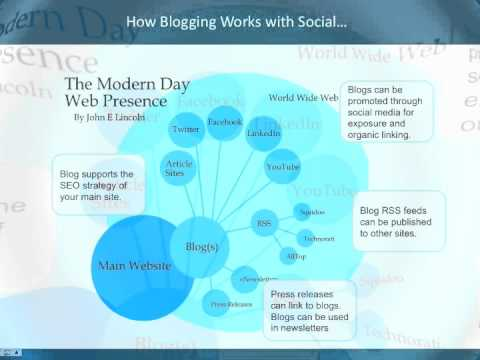 How Blogging Works with Social Media image