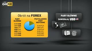 GO4X | Wprowadzenie do Forex