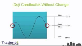 Курс дейтрейдинга. Урок 3 - Японские свечи