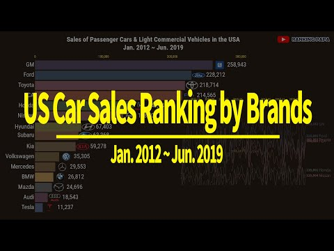 U.S. Car Sales Ranking By Brand 2012-2019 / Sales Of Number Of Cars