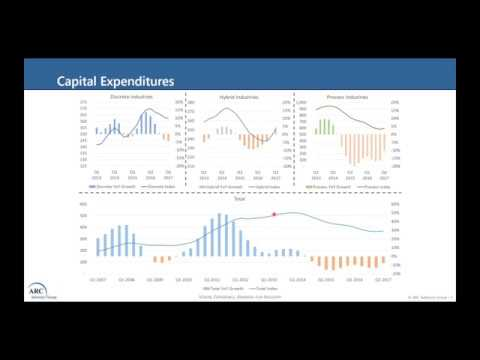 Business Cycle Update: Capex - Machinery - Automation | ARC WebWindow