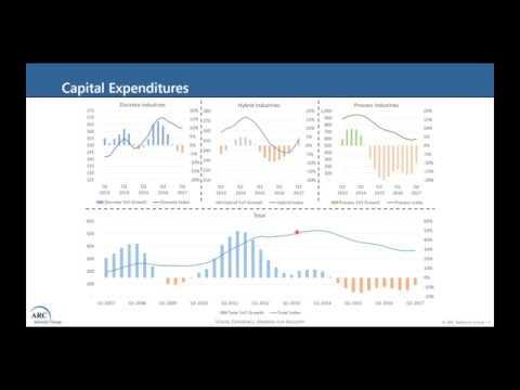 Business Cycle Update: Capex - Machinery - Automation   ARC WebWindow